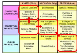 چارچوب SABSA